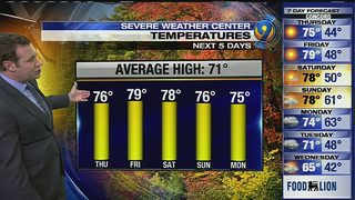 FORECAST: No rain in sight as temps warm into mid-70s