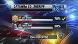 Reid defeated in Catawba County sheriff's race amid stalking allegations