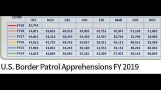 October was highest month for illegal immigration under President Trump