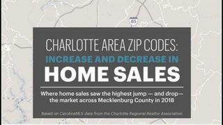 Mercado de viviendas: Lo más reciente en precios y ventas en condado de Mecklenburg