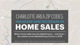 Where home sales posted highest jumps, biggest drops across Mecklenburg County