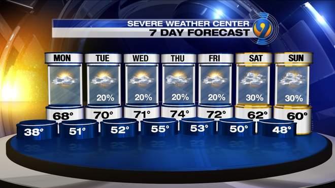 Charlotte Day Forecast WSOCTV - Us weather forecast map 5 day